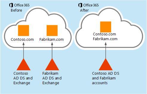 Bagaimana data dalam kotak surat bisa dipindahkan dari satu penyewa Office 365 ke penyewa lain