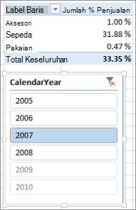 Hasil Jumlah % Penjualan yang tidak benar di PivotTable