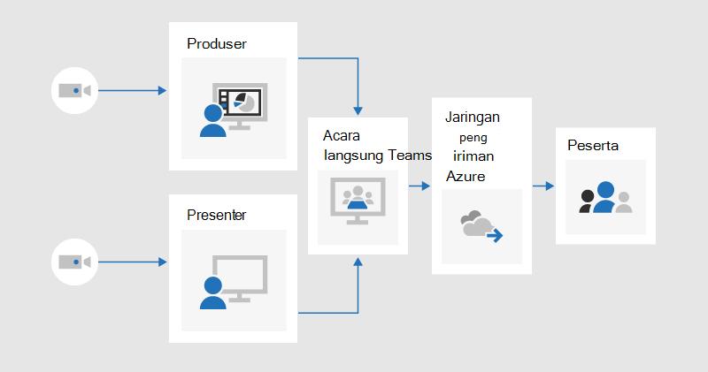Bagan alur yang mengilustrasikan bagaimana produser dan penyaji bisa setiap berbagi video ke dalam acara langsung diproduksi di Teams, yang akan-streaming kepada peserta melalui jaringan pengiriman konten Azure