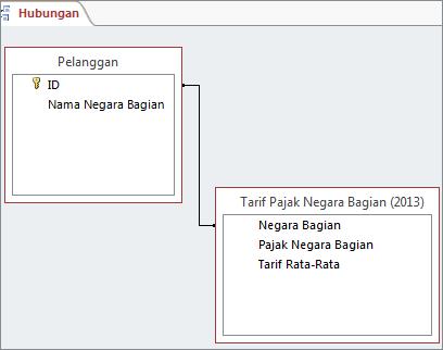 Garis hubungan antara bidang dalam dua tabel