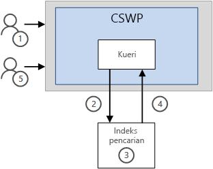 Bagaimana hasil ditampilkan dalam CSWP tanpa fitur Caching