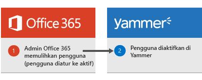 Diagram yang memperlihatkan saat admin Office 365 memulihkan pengguna, pengguna kemudian diaktifkan kembali di Yammer.