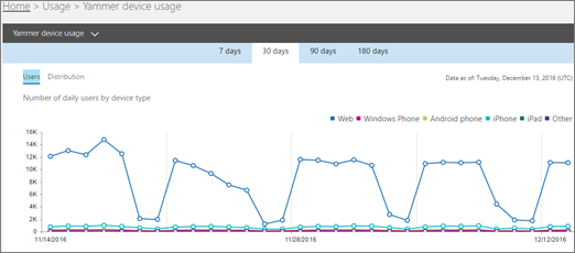 Cuplikan layar laporan penggunaan perangkat Yammer yang memperlihatkan Tampilan pengguna