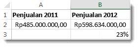 $485.000 di sel A2, $598.634 di sel B2, dan 23% di sel B3, persentase perubahan di antara dua angka