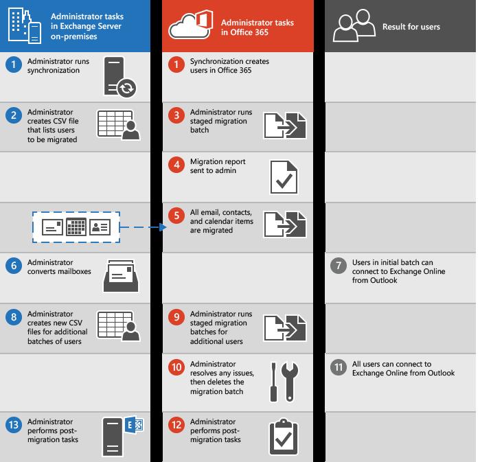 Proses untuk melakukan migrasi email bertahap dari Exchange ke Office 365
