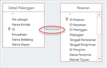 cuplikan layar gabungan antara dua tabel