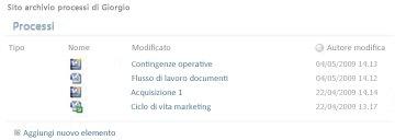 Archivio processi in SharePoint