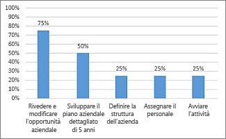 Grafico % completamento nel report Informazioni generali progetto