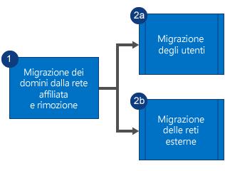 Diagramma di flusso che mostra che come prima cosa viene eseguita la migrazione dei domini dalla rete Yammer secondaria e viene rimossa la rete, quindi viene eseguita la migrazione di utenti e reti esterne in parallelo.