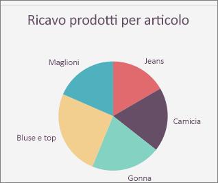 Grafico a torta di Office per Mac
