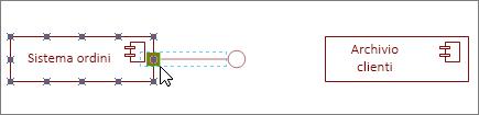 Forma Interfaccia fornita associata alla forma Componente