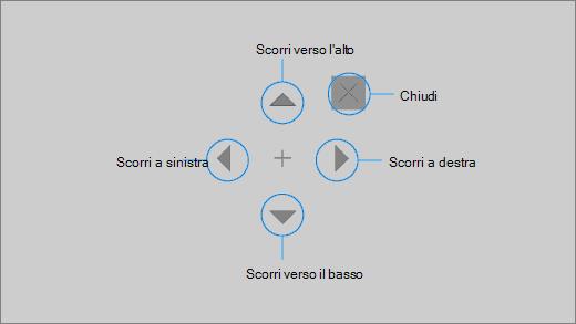 Il pulsante di scorrimento del controllo ottico consente di scorrere rapidamente una pagina Web o un'app.