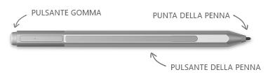 Penna Surface, con callout per gomma, suggerimenti e pulsante destro