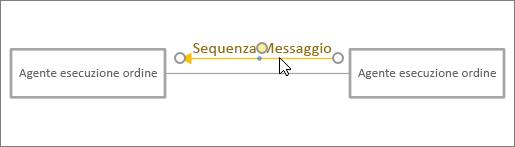 Cursore che trascina la forma Messaggio in posizione accanto alla linea di connessione