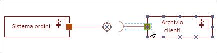 Forma Interfaccia richiesta associata alla forma Componente