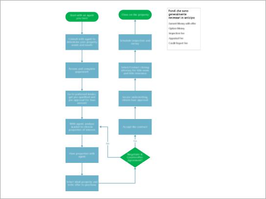 Modello per un diagramma di flusso per l'acquisto di una proprietà