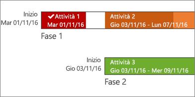 Sequenza temporale con i nomi e le date delle attività