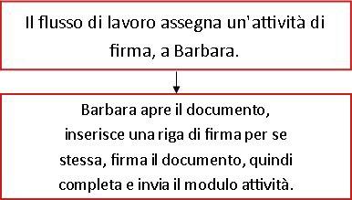 Diagramma di flusso per il flusso di lavoro