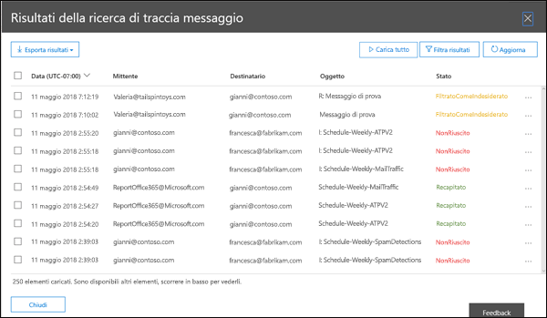 Risultati del report Riepilogo per Traccia messaggio nel Centro sicurezza e conformità di Office 365