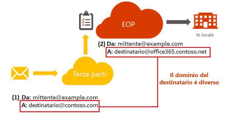 Diagramma della distribuzione per riscrittura destinatario