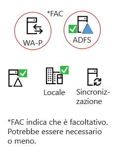 Ibridi di tutto necessario questi elementi - un prodotto server locale, un AAD connettersi server, Active Directory locale, facoltativo ADFS e proxy inverso.