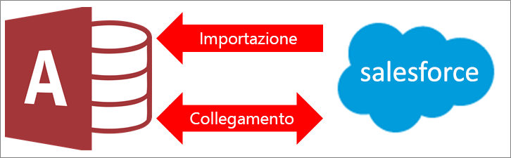 Connessione da Access a Salesforce