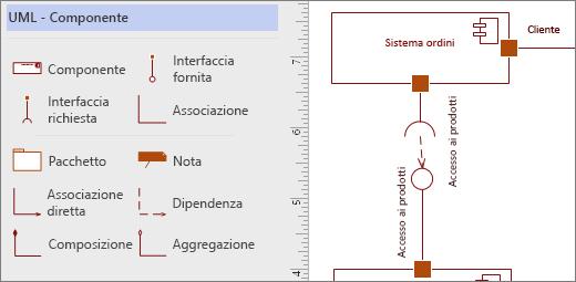 Stencil Componente UML con forme di esempio sulla pagina