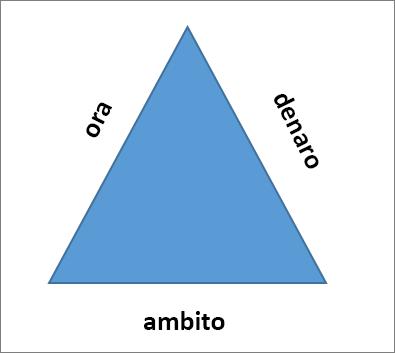 I tre lati del triangolo del progetto sono scope, Time e Money.