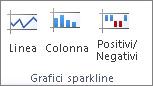 Gruppo Grafici sparkline della scheda Inserisci