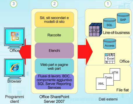 Componenti dei dati strutturati in SharePoint