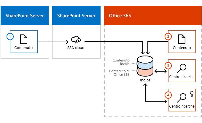 Immagine che mostra come contenuto entra l'indice di Office 365 sia una farm di contenuto di SharePoint Server e da Office 365.