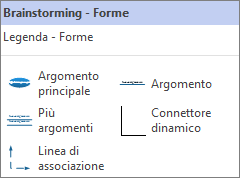 Pannello forme brainstorming