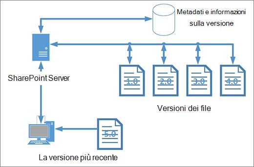 Diagramma di archiviazione delle versioni