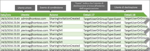Condivisioni degli eventi nel log di controllo di Office 365