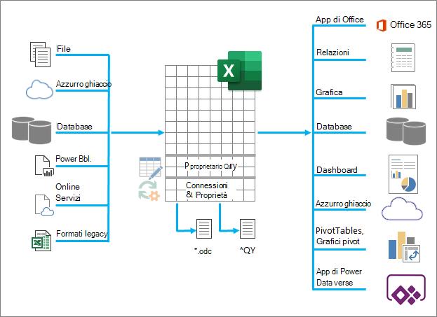 Una panoramica delle numerose funzionalità di Excel è stata l'input, l'elaborazione e l'output dei dati