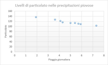 Grafico a dispersione