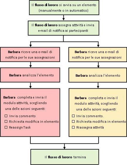 Diagramma di un flusso di lavoro Raccolta commenti e suggerimenti semplice