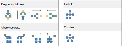Raccolta layout