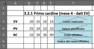 Gestione del costo realizzato in Excel con grafici sparkline