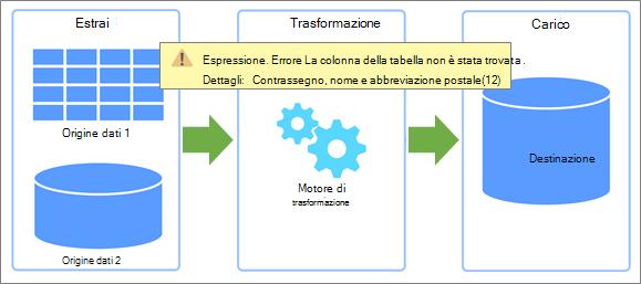 Panoramica di Estrazione, trasformazione, caricamento (ETL) in cui possono verificarsi errori