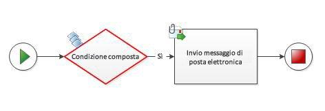 Impossibile aggiungere manualmente una condizione composta a un diagramma flusso di lavoro.