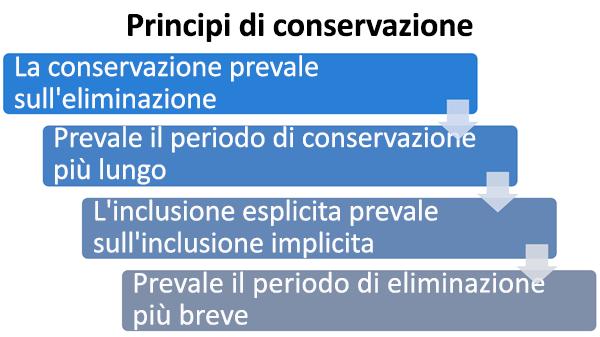 Diagramma dei principi di conservazione