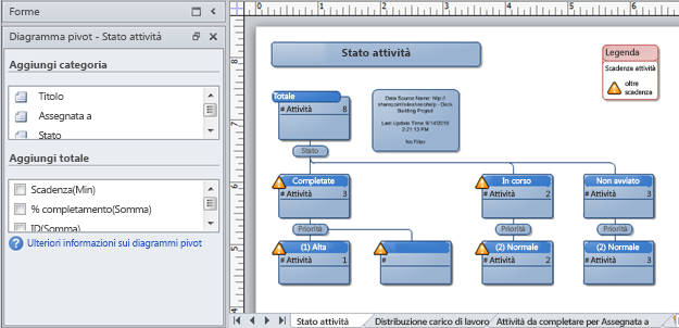 Diagramma pivot di Visio creato da un elenco per gestione problemi di SharePoint