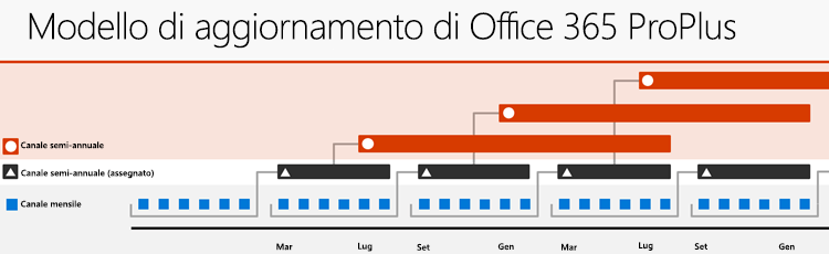 I tre primaria Office 365 aggiornamento canali, che mostra la relazione tra i canali di aggiornamento e la frequenza di rilascio