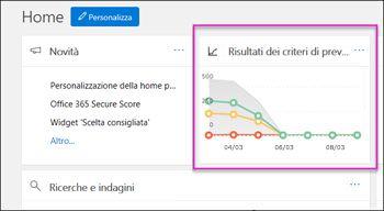 """Widget """"Risultati dei criteri di prevenzione della perdita dei dati"""" nella home page del Centro sicurezza e conformità"""