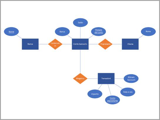 Diagramma di database di Chen di un conto corrente bancario.