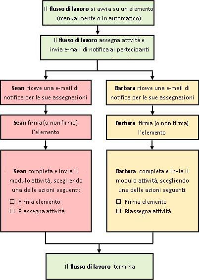 Diagramma di flusso del processo del flusso di lavoro