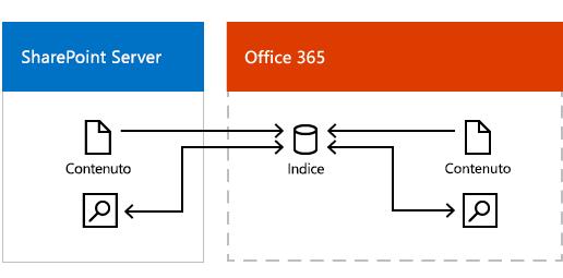 Figura che mostra contenuti locali e di Office 365 che popolano l'indice di ricerca di Office 365, e i risultati della ricerca restituiti da tale indice.
