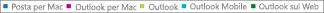 Screenshot: Elenco dei client di posta elettronica. Fare clic sul client di posta elettronica per ottenere altri dati dei report su tale client.