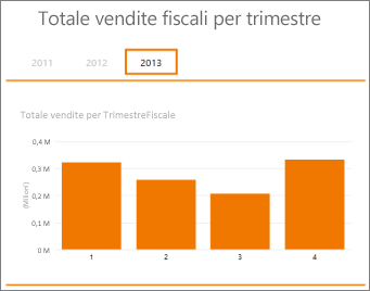Tabella pivot Totale vendite per trimestre fiscale